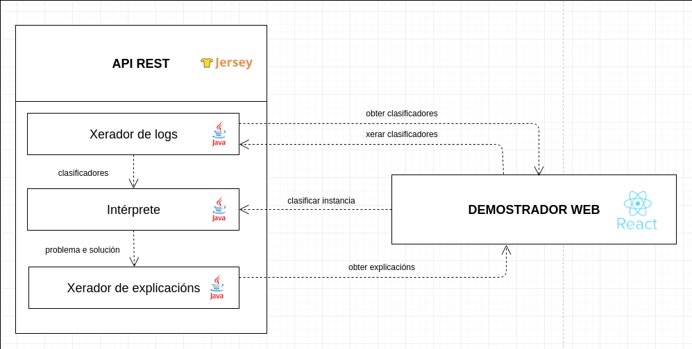 documentacion/deseno/Arquitectura.png