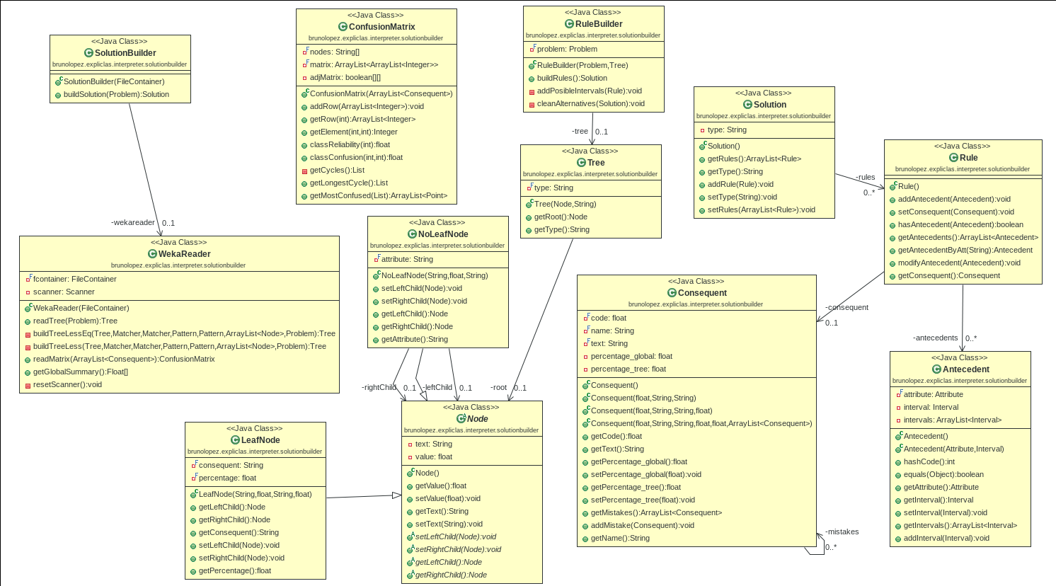 documentacion/deseno/SolutionBuilderDiagram.png