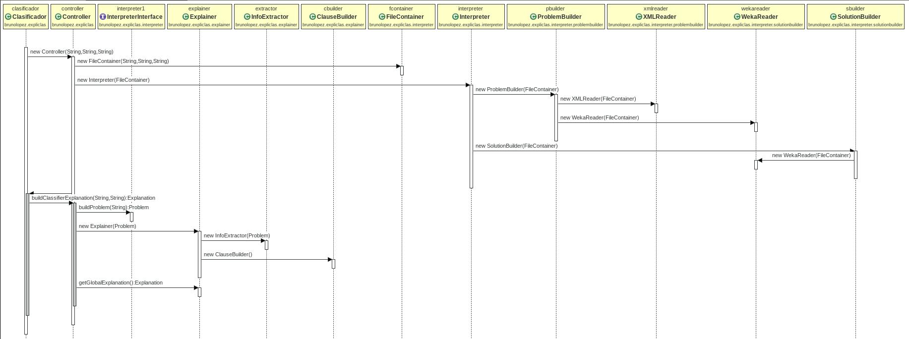 documentacion/memoria/figuras/secuenciaGlobal.png