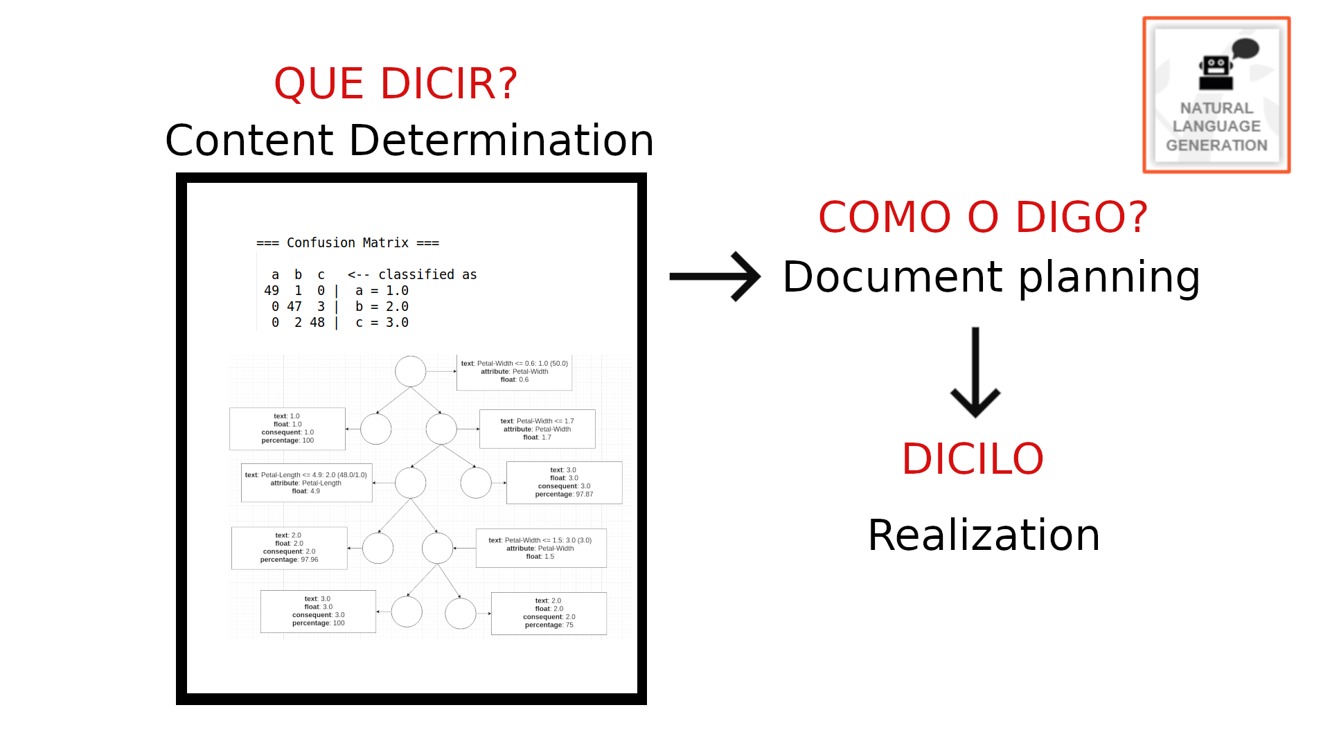 documentacion/memoria/figuras/data2text-pres.png