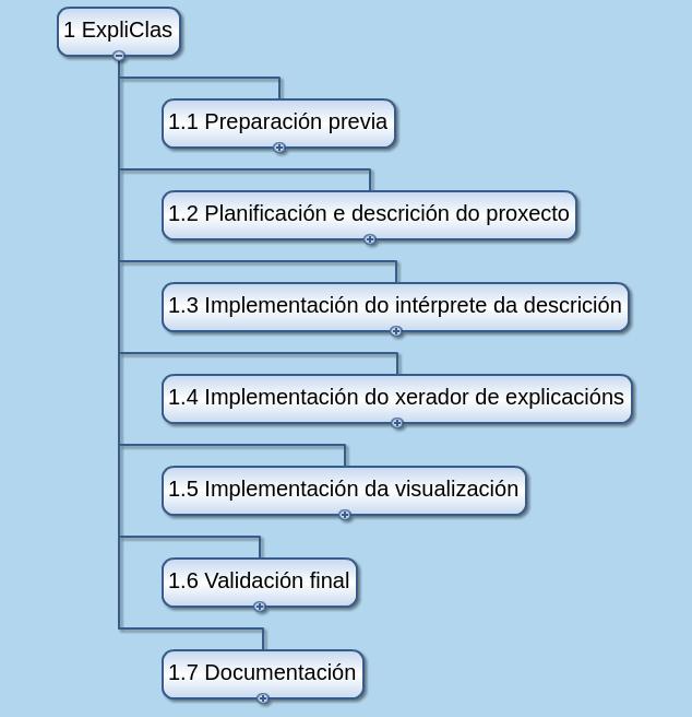 documentacion/memoria/figuras/edt-pres.png