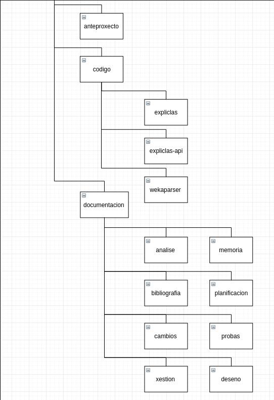documentacion/memoria/figuras/directorios.png