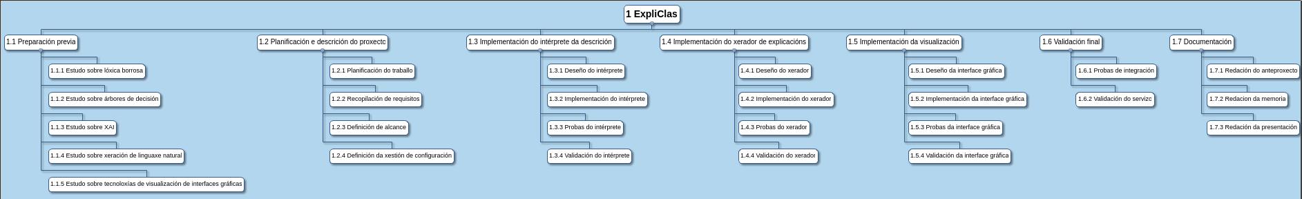 documentacion/memoria/figuras/edt.png