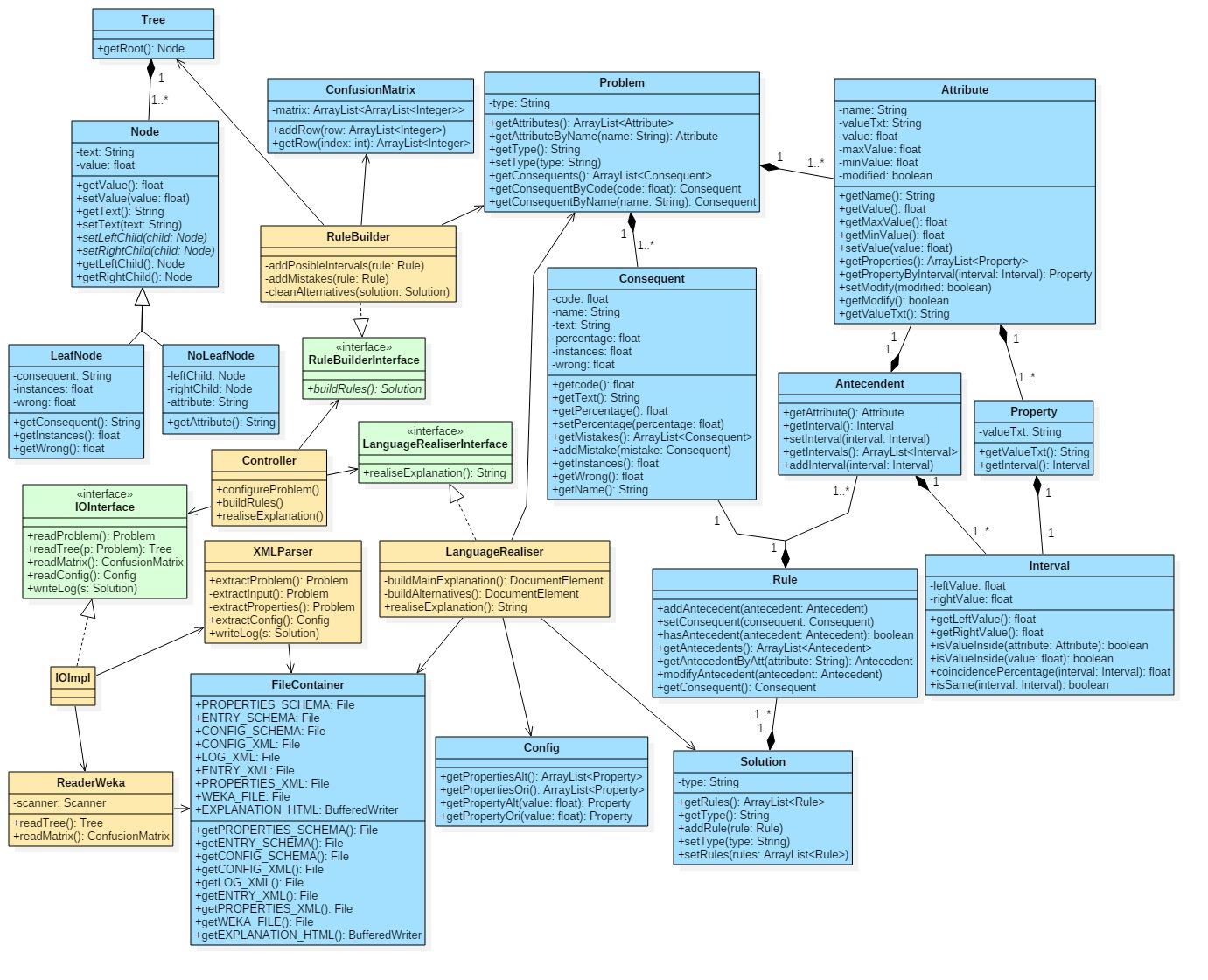 docs/WekaParser/diagramas/ClassDiagram.jpg