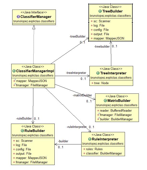documentacion/ExpliClas/images/PaqueteClassifiers.PNG